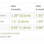 What Kind of Results to Expect from Phallosan Forte?