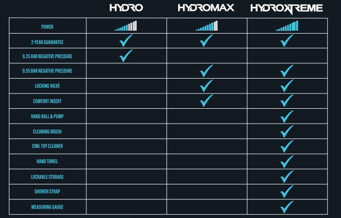 Comparison of Hydromax models